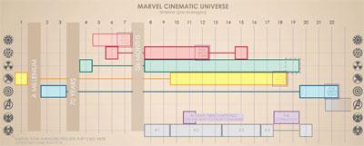 Marvel tijdlijn